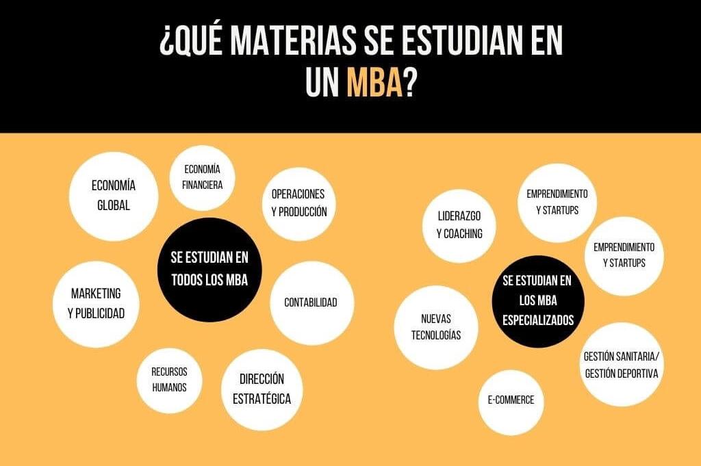 Asignaturas MBA