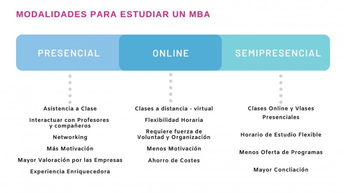 Diferencias entre un MBA Online y un MBA Presencial